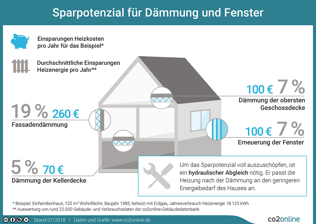 Sparpotenzial für Dämmung und Fenster